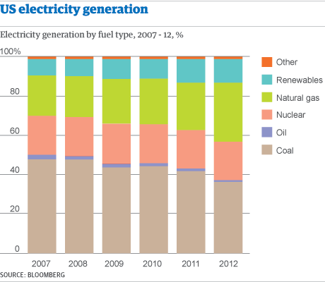Graphic: US electricity production
