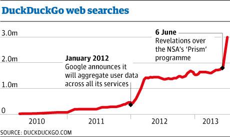 DuckDuckGo web searches