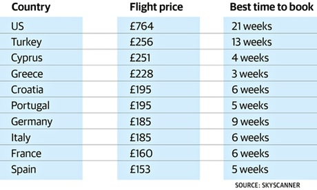Cheap flight prices