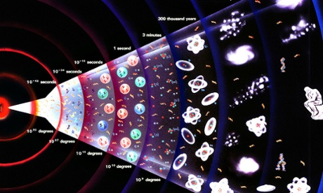 Big Bang cosmology and the evolution of the universe