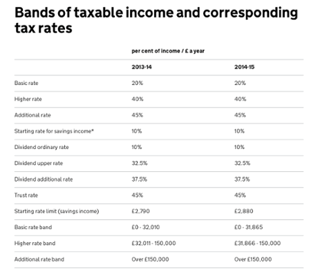 The 40% tax bracket: a stealth tax on the middle classes