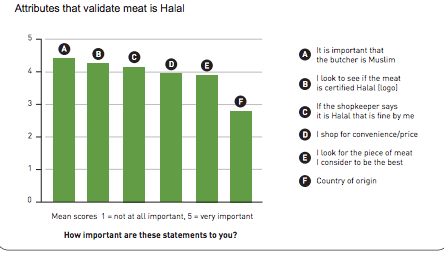 Graph halal