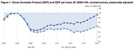 UK GDP per capita