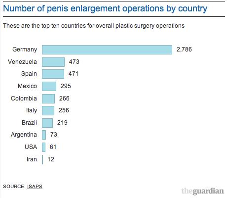 Allongement du pénis Statistiques