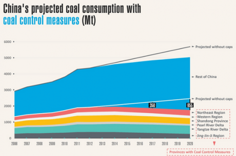China's project coal consumption with coal control measures