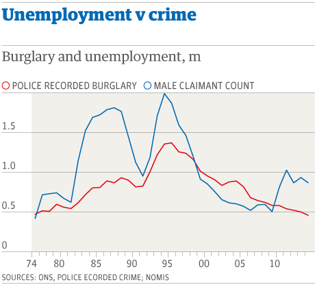 cobain crime unemployment