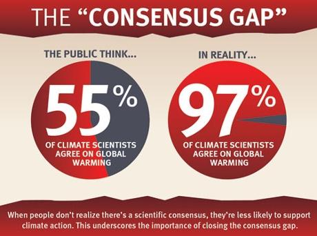 The consensus gap.