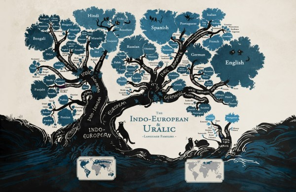 Old World Language Families Tree