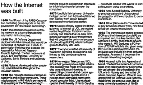 How the internet was built timeline, Guardian 18 May 1994