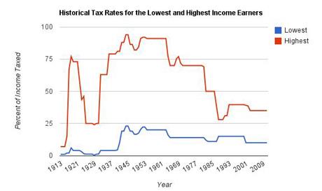 Richard Wolff graph on tax rates
