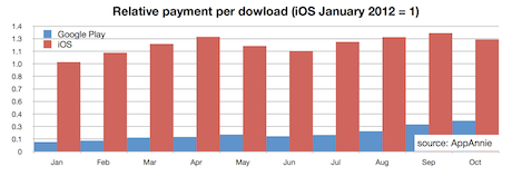 Relative payment per download, App Store v Google Play
