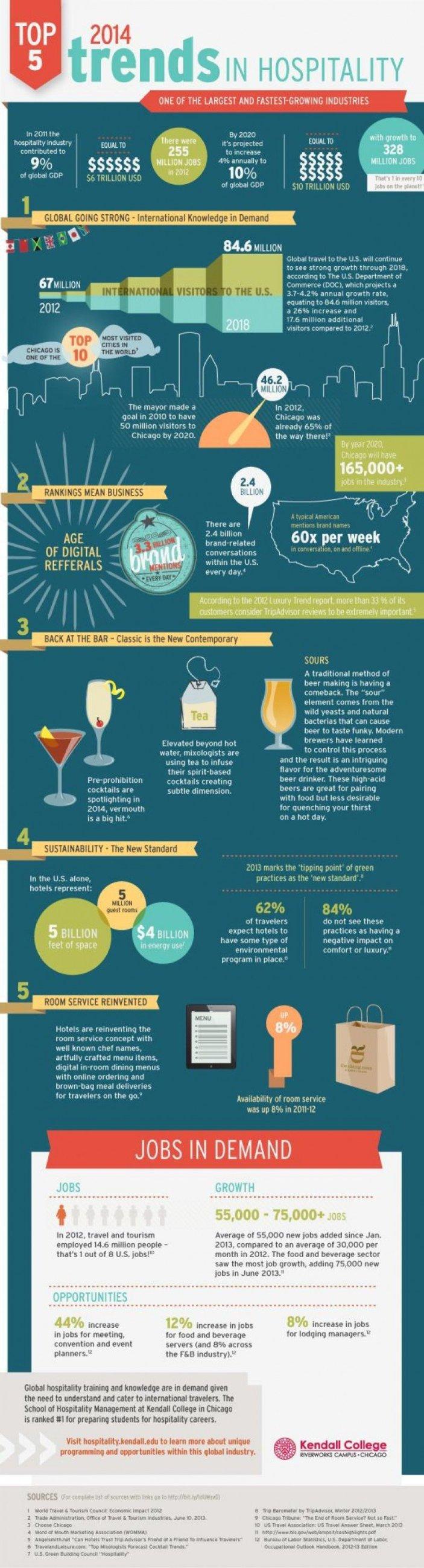 Infographic creat de Kendall College despre tendințele industriei hoteliere în 2014.