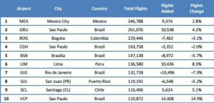 Ranking de aeroporturi în funcție de cantitatea de zboruri.