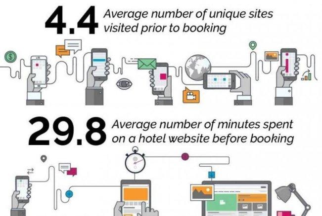 Potrivit studiului, călătorii de leisure vizitează în medie 4,4 site-uri înainte de a reserva hotelul, dar alocă o medie de 29.8 minute pentru explorarea fiecărei pagini. Imagine: Leonardo.