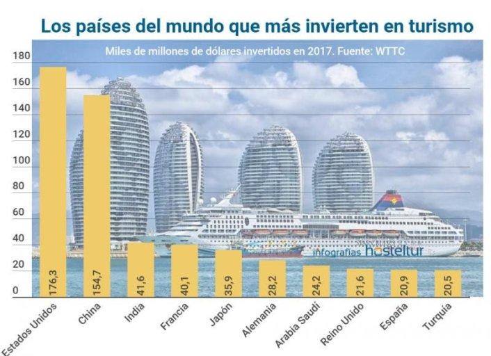 Ranking de países del mundo que más invierten en turismo