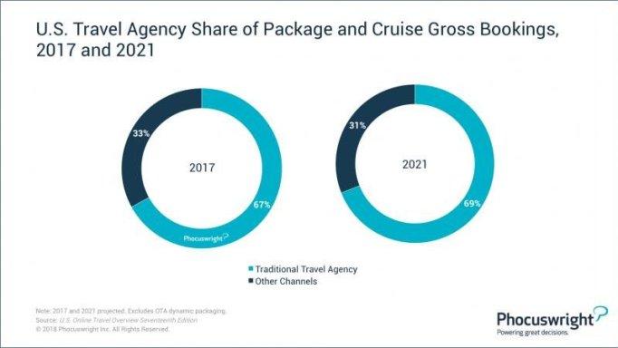 În ce segmente predomină încă agenții de turism?
