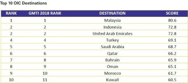Destinațiile cele mai apreciate în rândul OIC.