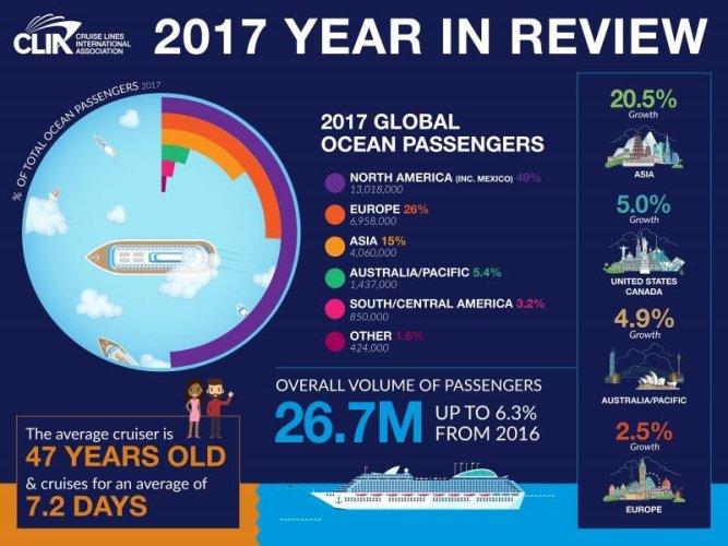 Numerele mari ale industriei de croazieră mondială într-o imagine