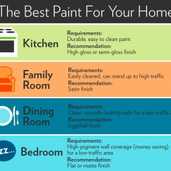 Living Room Wall Paint Finish Storage System Types Of Finishes Sheen Guide