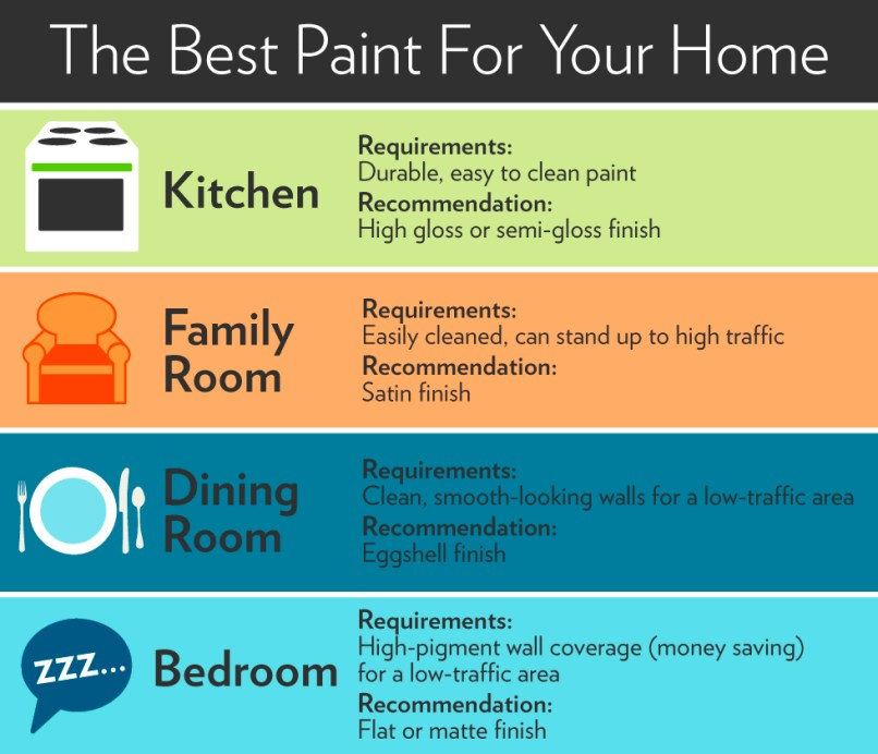 Paint type for living room