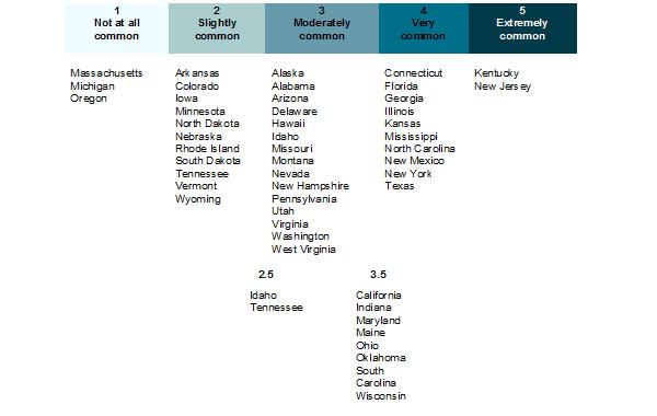 Table of legal executive corruption