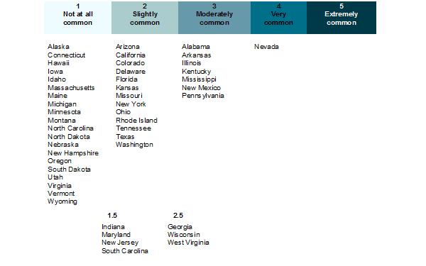 Table of legal judicial corruption