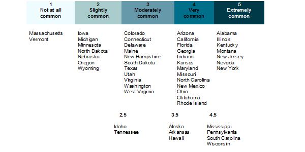 Table of legal legislative corruption