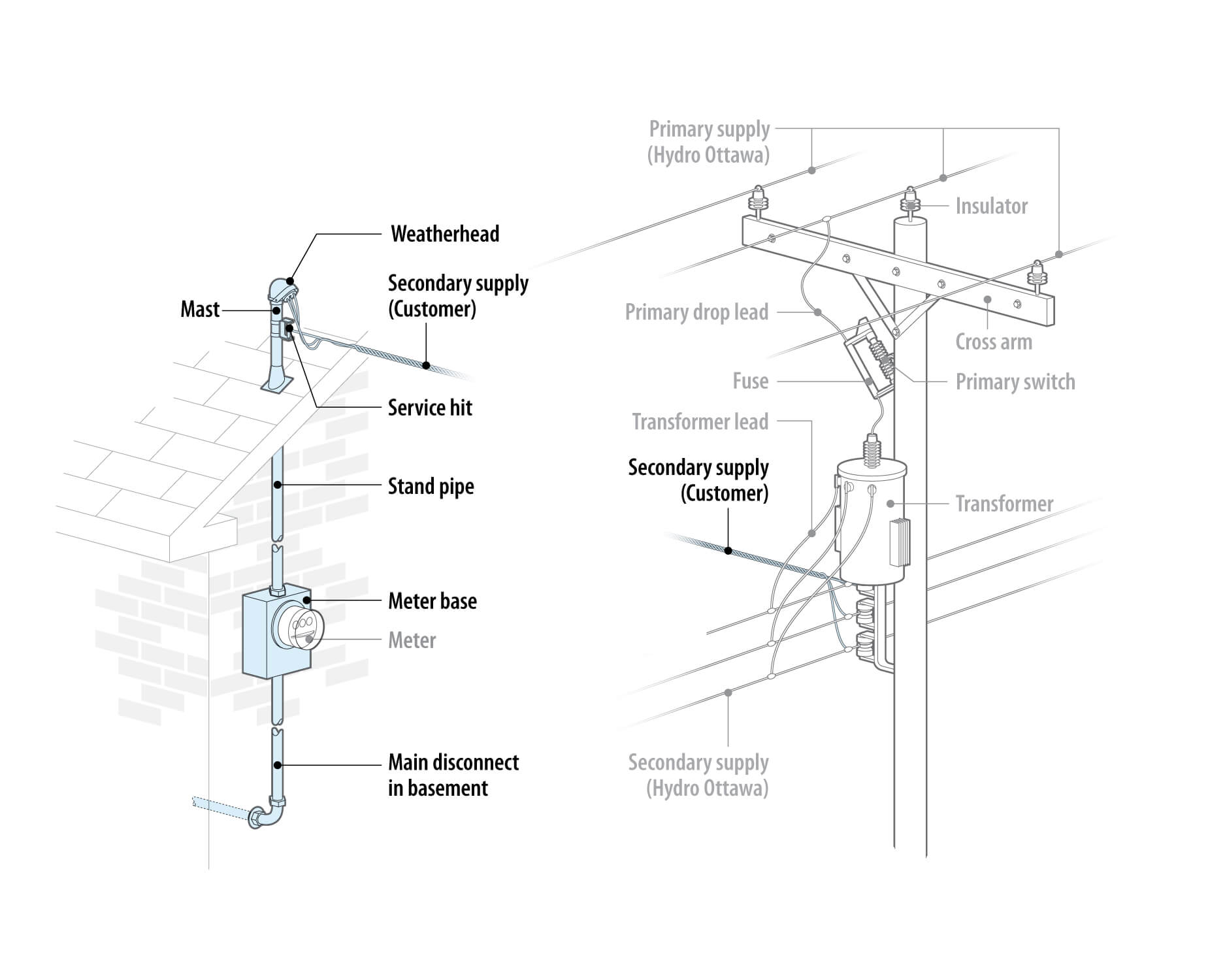 Electrical Service Diagrams