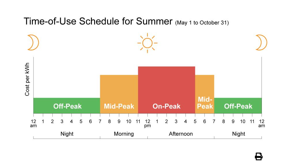 medium resolution of summer weekdays may 1 to october 31