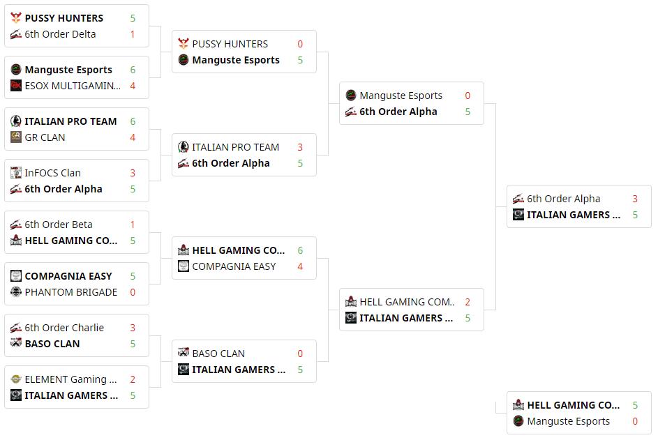 IGP Bravo vincono il torneo Winter Championship by Kinguin