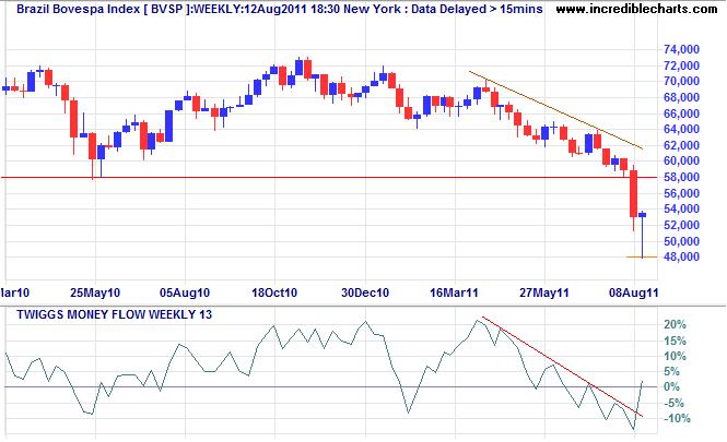 Brazil Bovespa Index