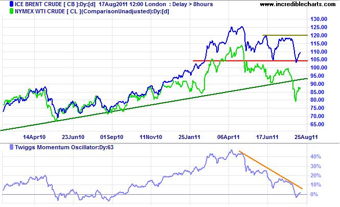 Brent Crude and WTI Light Crude