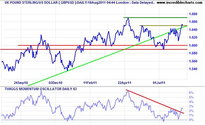 Pound Sterling - US Dollar