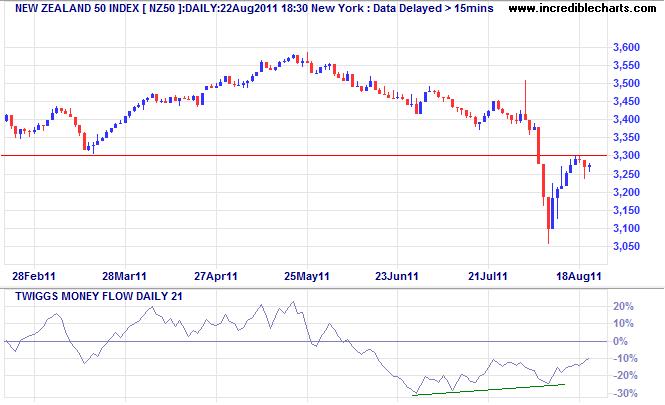 NZ50 Index