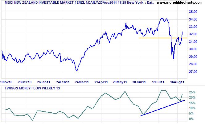 iShares MSCI New Zealand Investable Market Index Fund (ENZL)