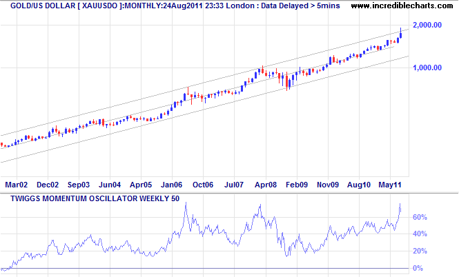Spot Gold - Monthly