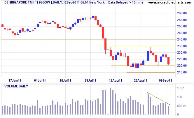 Dow Jones Singapore