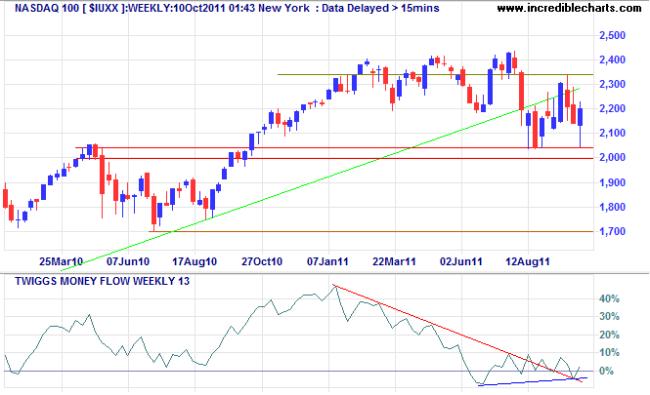 NASDAQ 100 Index