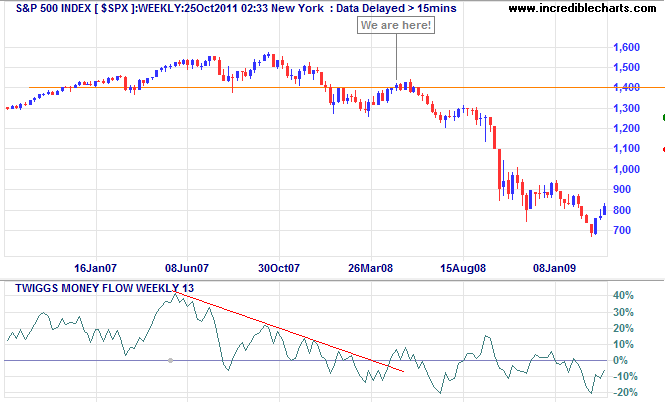 S&P 500 Index Weekly Chart - 2008
