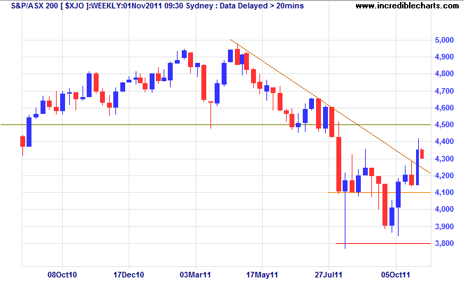 ASX 200 Index Weekly
