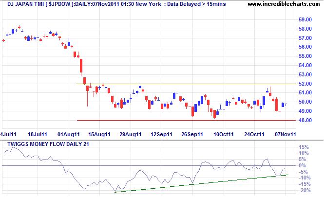 Dow Jones Japan Index