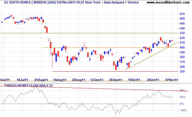 Dow Jones South Korea Index
