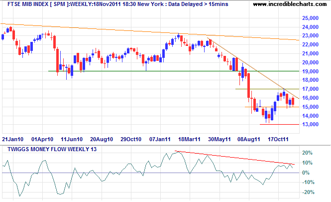 FTSE MIB Index