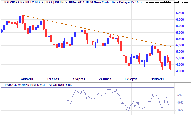 NSE NIFTY Index