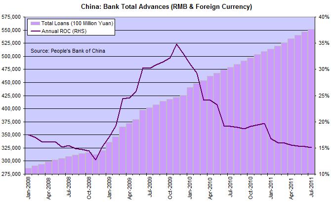 China Total Bank Lending
