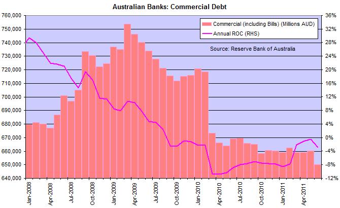 Australian Commercial Debt
