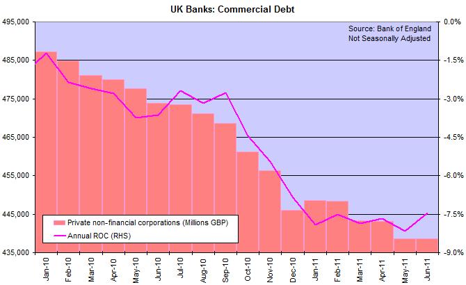 UK Commercial Debt