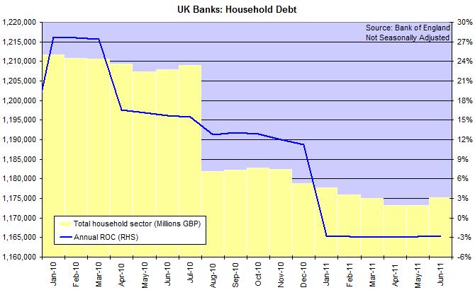 UK Household Debt