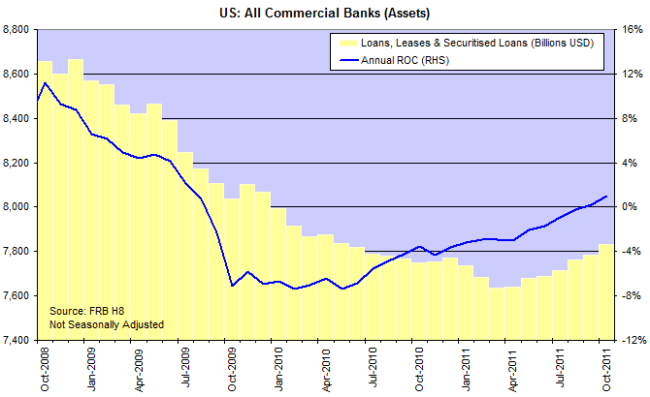 US Commercial Bank Loans and Leases (incl. Securitized Loans)