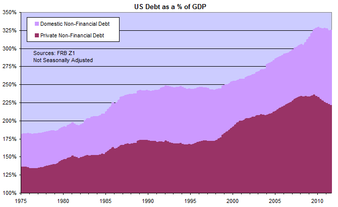 US Domestic and Private Non-Financial Debt as Percentage of GDP